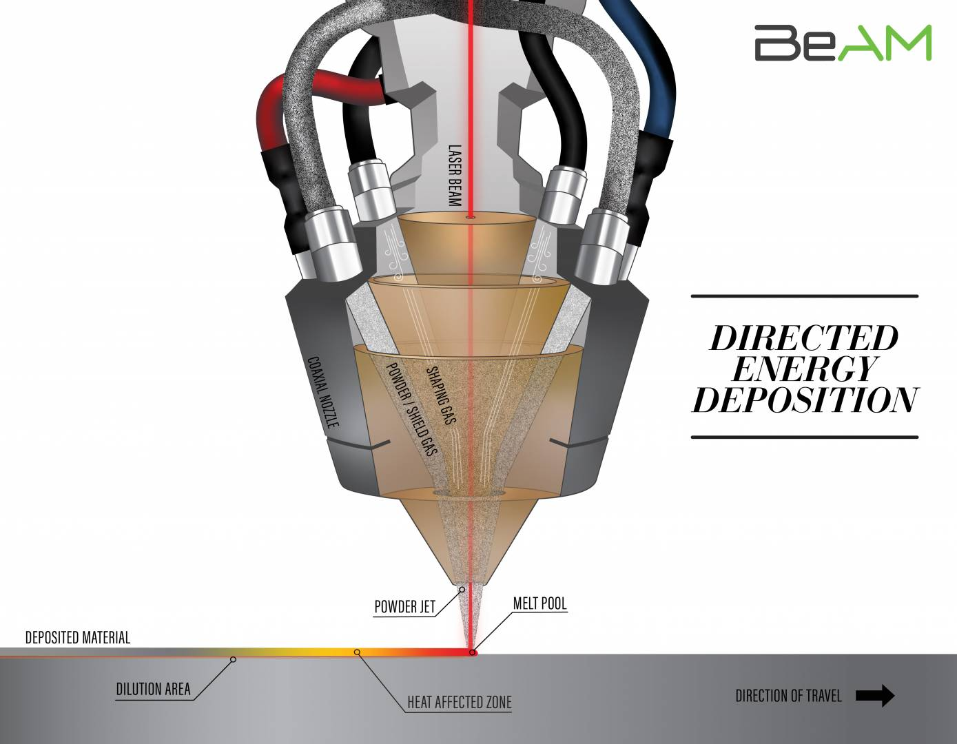 Directed Energy Deposition Coaxial Nozzle by BeAM
